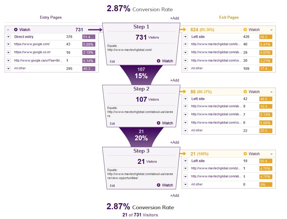 Conversion Rate Reporting - Visitor Funnel