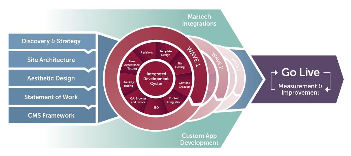 Web Design Development Services The Mx Group