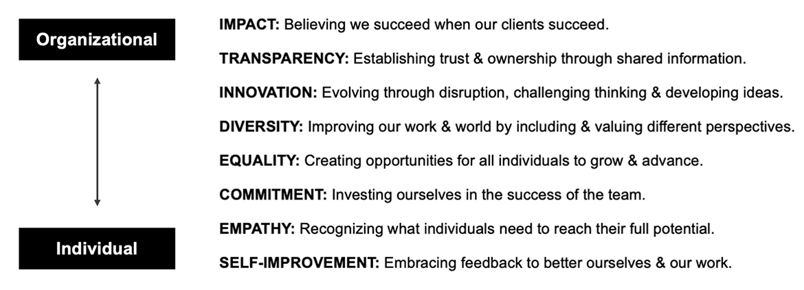 List of The Mx Group Values from organizational to individual growth.
