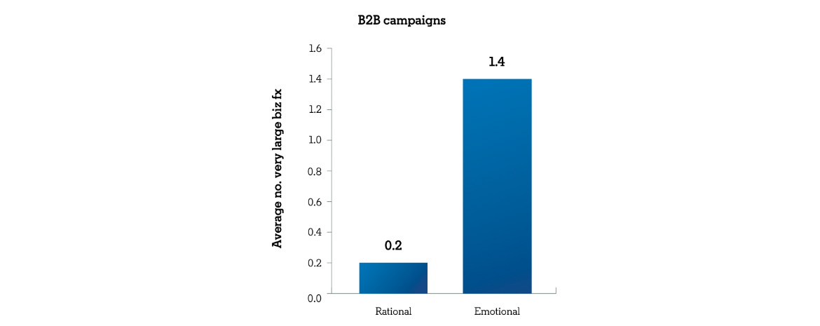 A blue bar graph that shows global B2B campaigns that lead with an emotional message outperform rational B2B messages.