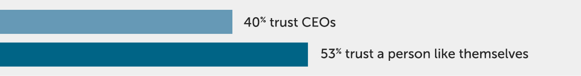 Bar statistic showing that only 40 percent of B2B buyers trust CEOs on their opinions of the organization while 53 percent of B2B buyers trust a person like themselves.